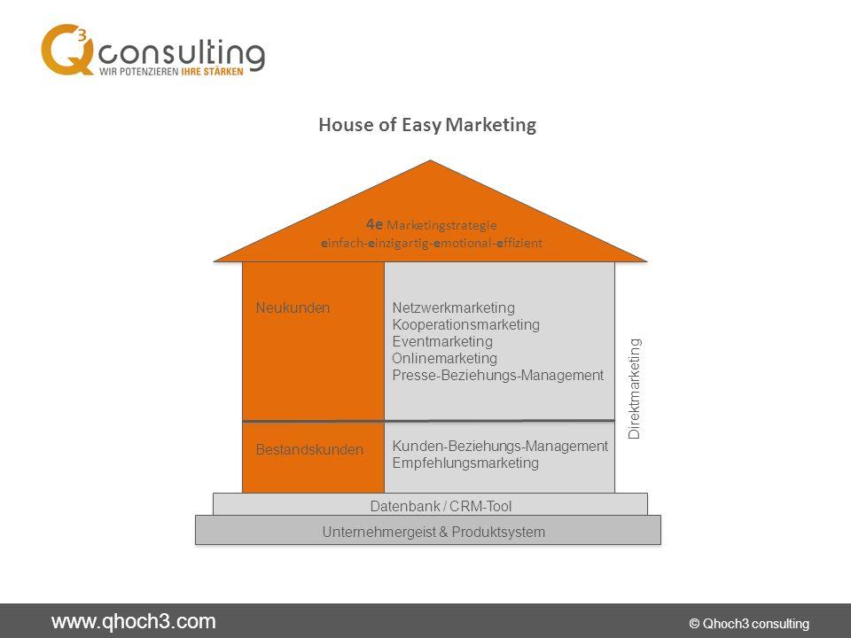 www.qhoch3.com © Qhoch3 consulting Onlinemarketing Website / Landing Page Die Website soll 3 Funktionen erfüllen: Informieren Die meisten WS informieren zu sehr aus der Sicht des Anbieters und zu wenig aus der des Nachfragers.