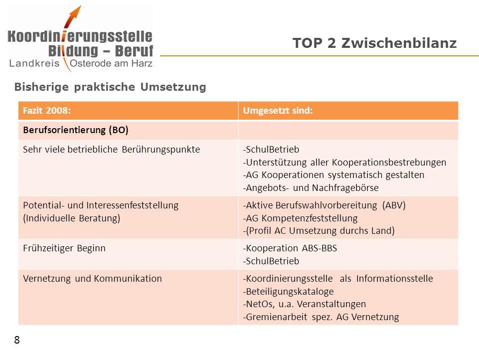 TOP 2 Zwischenbilanz Bisherige praktische Umsetzung 8 Fazit 2008:Umgesetzt sind: Berufsorientierung (BO) Sehr viele betriebliche Berührungspunkte-SchulBetrieb -Unterstützung aller Kooperationsbestrebungen -AG Kooperationen systematisch gestalten -Angebots- und Nachfragebörse Potential- und Interessenfeststellung (Individuelle Beratung) -Aktive Berufswahlvorbereitung (ABV) -AG Kompetenzfeststellung -(Profil AC Umsetzung durchs Land) Frühzeitiger Beginn-Kooperation ABS-BBS -SchulBetrieb Vernetzung und Kommunikation-Koordinierungsstelle als Informationsstelle -Beteiligungskataloge -NetOs, u.a.