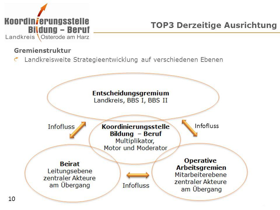 TOP3 Derzeitige Ausrichtung Gremienstruktur Landkreisweite Strategieentwicklung auf verschiedenen Ebenen 10 Infofluss