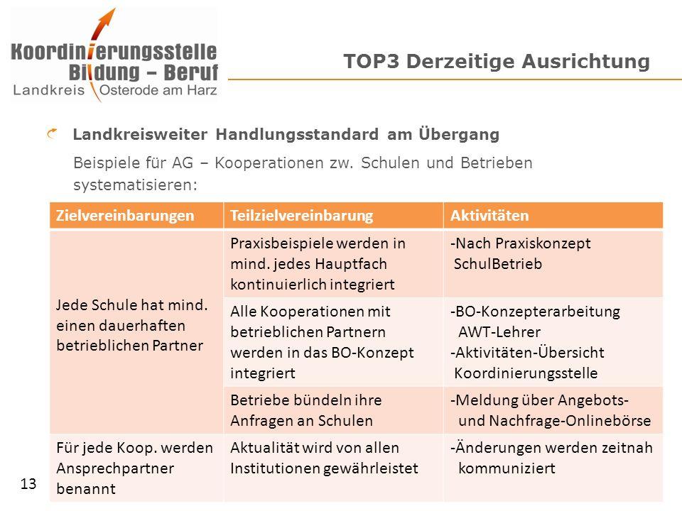 TOP3 Derzeitige Ausrichtung Landkreisweiter Handlungsstandard am Übergang Beispiele für AG – Kooperationen zw.