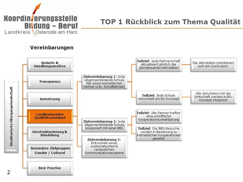 TOP 1 Rückblick zum Thema Qualität Strukturierte Übergangslandschaft Bedarfe & Handlungsansätze Transparenz Vernetzung Landkreisweiter Qualitätsstanda