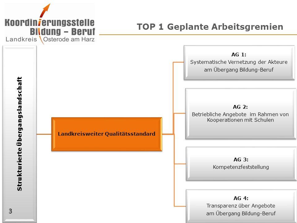 TOP 1 Geplante Arbeitsgremien Strukturierte Übergangslandschaft Landkreisweiter Qualitätsstandard AG 1: Systematische Vernetzung der Akteure am Überga