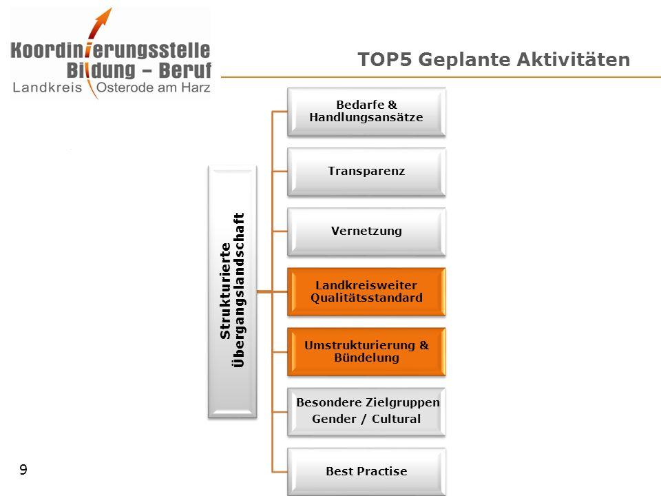 TOP5 Geplante Aktivitäten Strukturierte Übergangslandschaft Bedarfe & Handlungsansätze Transparenz Vernetzung Landkreisweiter Qualitätsstandard Umstru