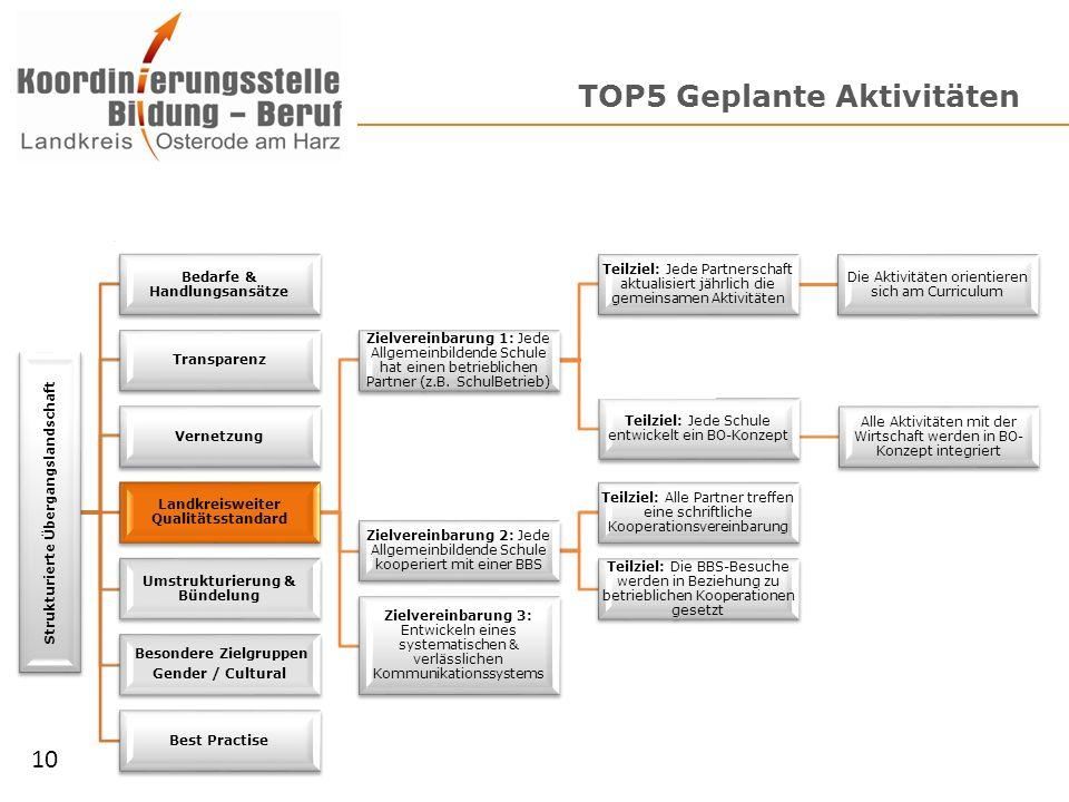 TOP5 Geplante Aktivitäten Strukturierte Übergangslandschaft Bedarfe & Handlungsansätze Transparenz Vernetzung Landkreisweiter Qualitätsstandard Zielve