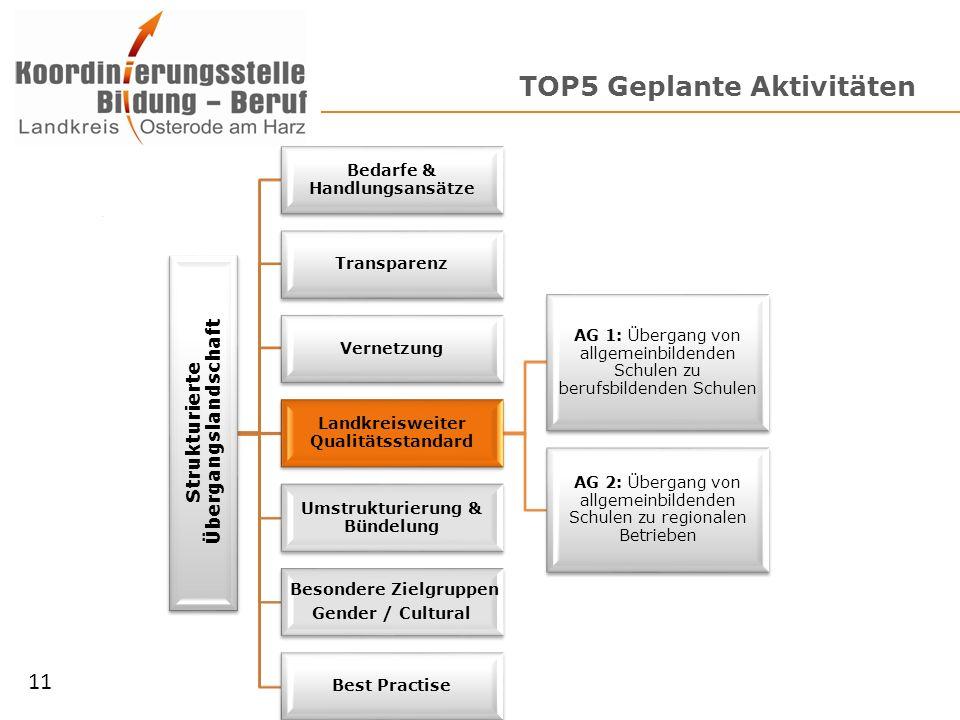 TOP5 Geplante Aktivitäten Strukturierte Übergangslandschaft Bedarfe & Handlungsansätze Transparenz Vernetzung Landkreisweiter Qualitätsstandard AG 1: