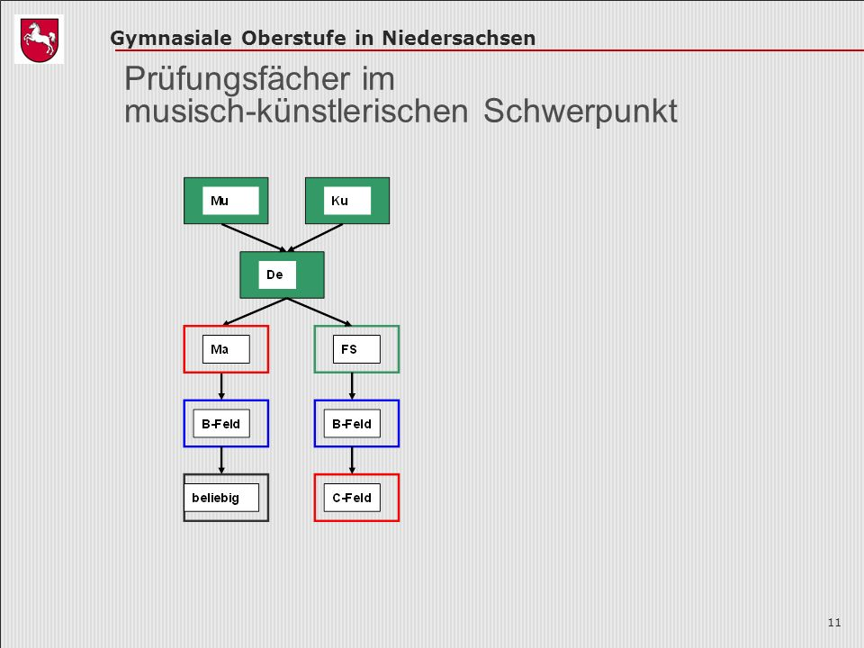 Gymnasiale Oberstufe in Niedersachsen 11 Prüfungsfächer im musisch-künstlerischen Schwerpunkt