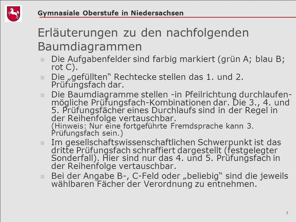 Gymnasiale Oberstufe in Niedersachsen 7 Erläuterungen zu den nachfolgenden Baumdiagrammen Die Aufgabenfelder sind farbig markiert (grün A; blau B; rot C).