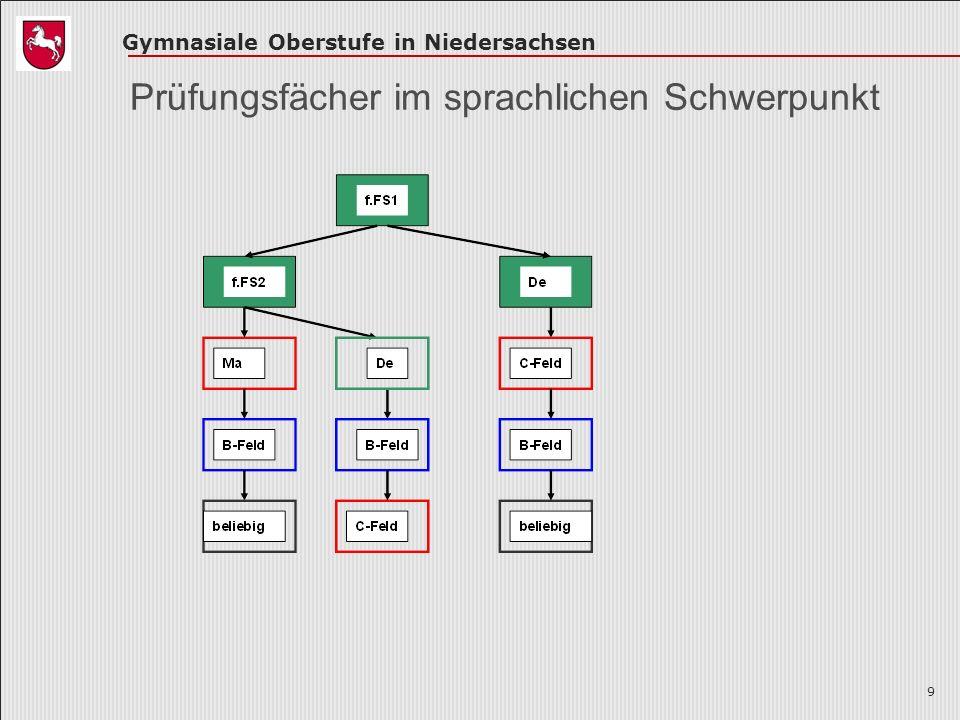 Gymnasiale Oberstufe in Niedersachsen 9 Prüfungsfächer im sprachlichen Schwerpunkt