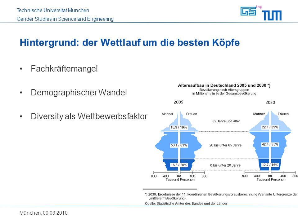 Technische Universität München Gender Studies in Science and Engineering Hintergrund: der Wettlauf um die besten Köpfe Fachkräftemangel Demographische