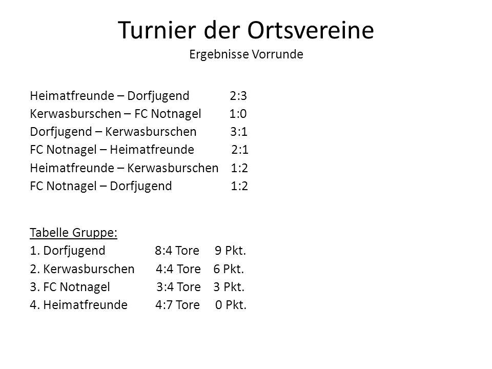 Turnier der Ortsvereine Ergebnisse Vorrunde Heimatfreunde – Dorfjugend 2:3 Kerwasburschen – FC Notnagel 1:0 Dorfjugend – Kerwasburschen 3:1 FC Notnage
