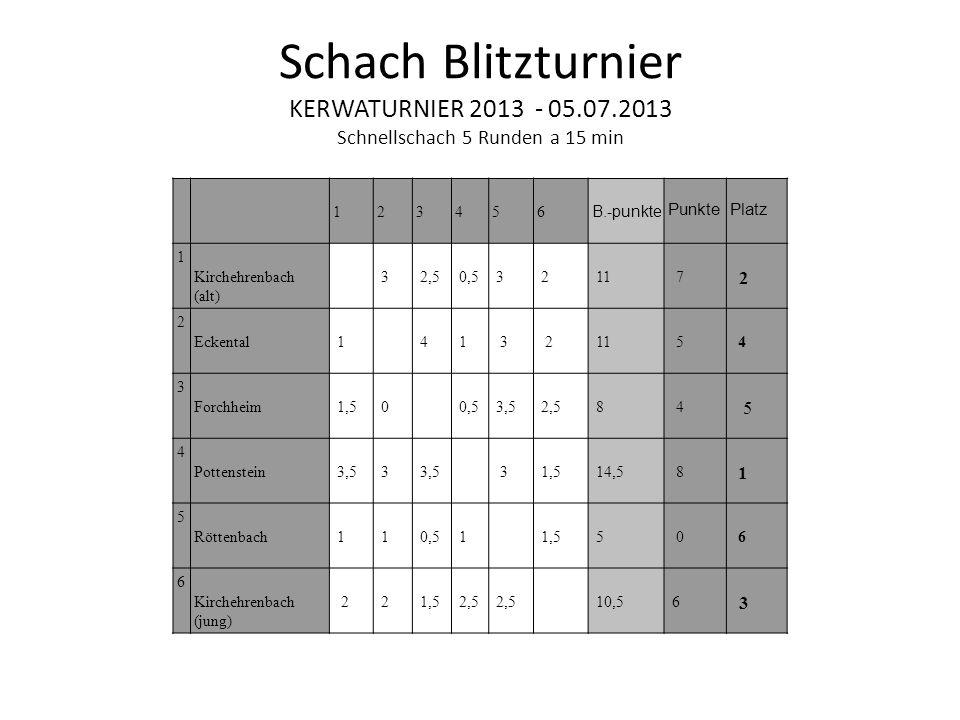 Schach Blitzturnier KERWATURNIER 2013 - 05.07.2013 Schnellschach 5 Runden a 15 min 1 2 3 4 5 6 B.-punkte Punkte Platz 1 Kirchehrenbach (alt) 3 2,5 0,5