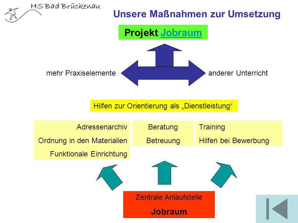 HS Bad Brückenau Unsere Maßnahmen zur Umsetzung anderer Unterricht Adressenarchiv Ordnung in den Materialien Funktionale Einrichtung Zentrale Anlaufst