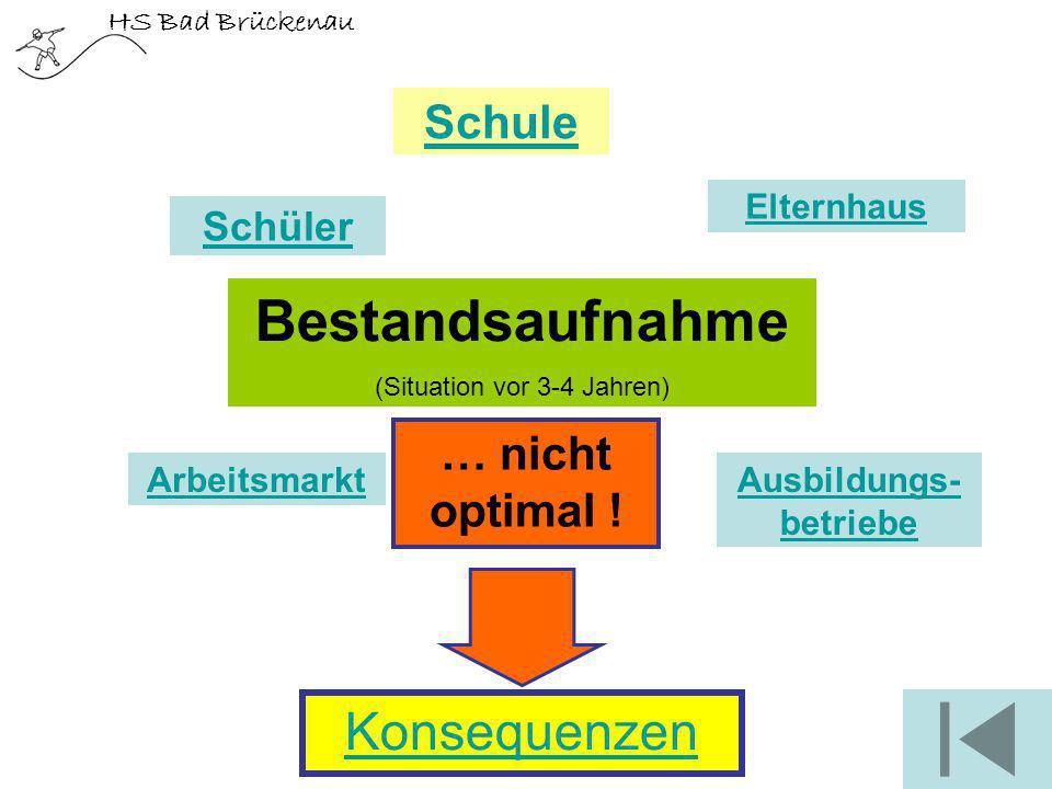 HS Bad Brückenau Bestandsaufnahme (Situation vor 3-4 Jahren) Schüler Schule Elternhaus ArbeitsmarktAusbildungs- betriebe Konsequenzen … nicht optimal