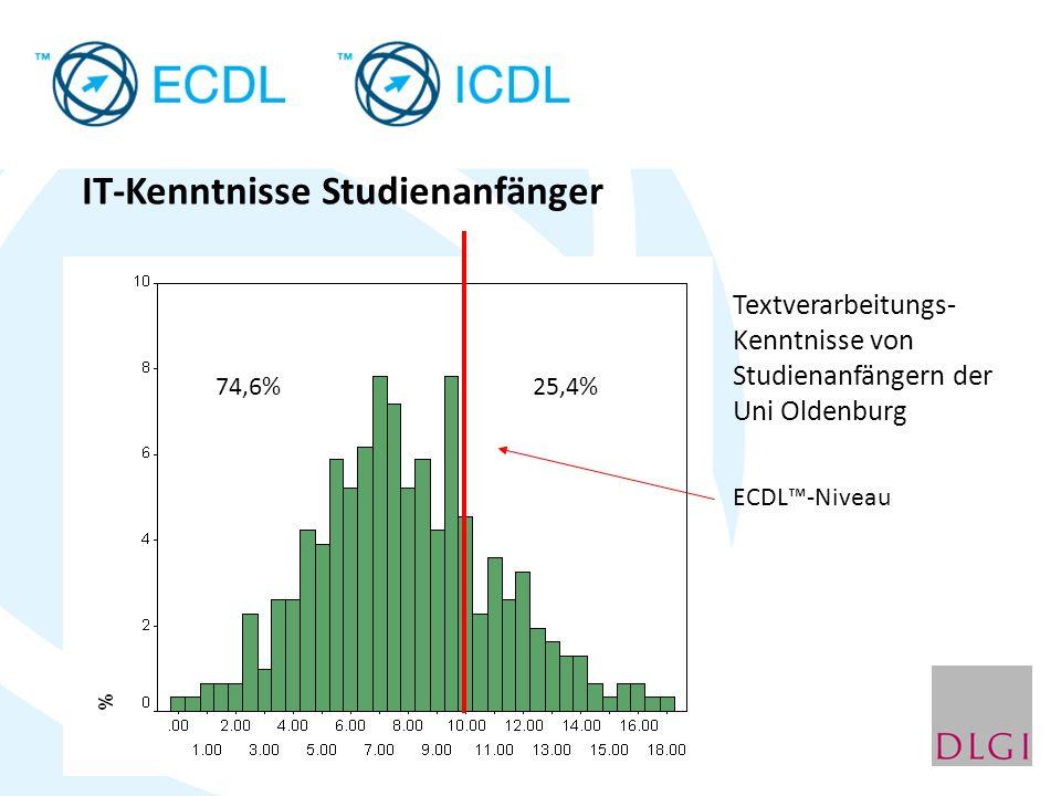 Textverarbeitungs- Kenntnisse von Studienanfängern der Uni Oldenburg ECDL-Niveau IT-Kenntnisse Studienanfänger 25,4%74,6%