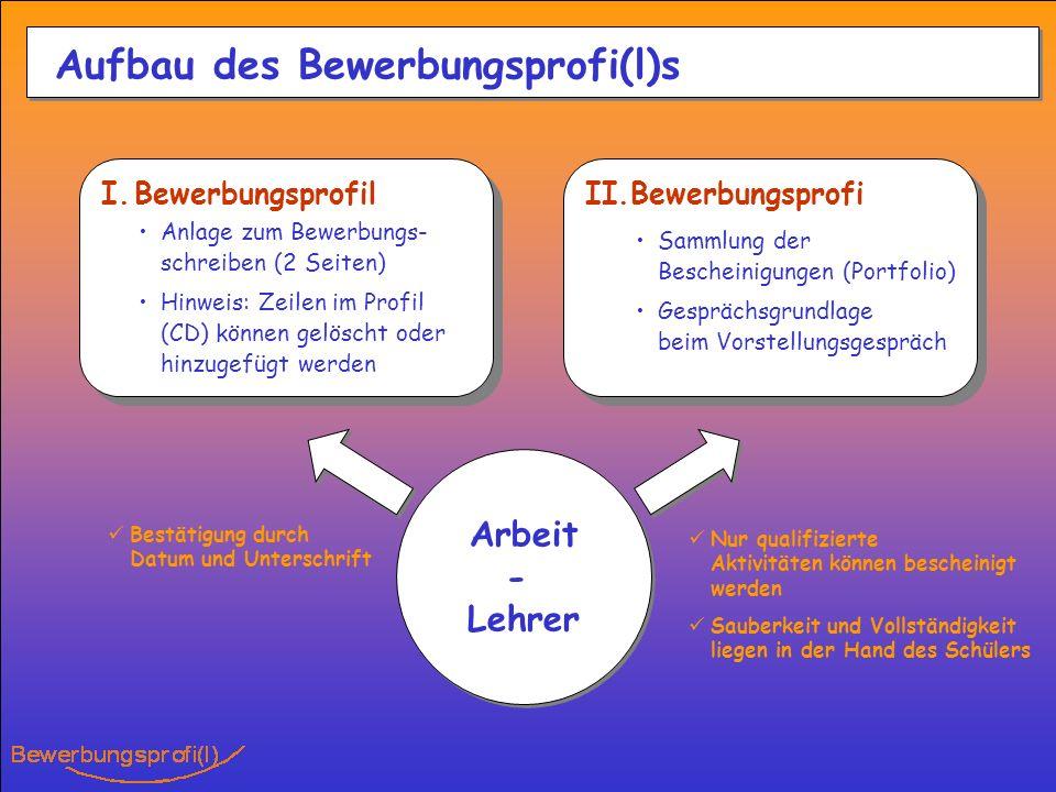 Aufbau des Bewerbungsprofi(l)s I.Bewerbungsprofil II.Bewerbungsprofi Sammlung der Bescheinigungen (Portfolio) Gesprächsgrundlage beim Vorstellungsgesp