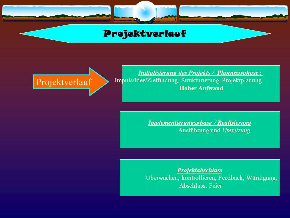 Projektverlauf Initialisierung des Projekts / Planungsphase : Impuls/Idee/Zielfindung, Strukturierung, Projektplanung Hoher Aufwand Implementierungsph