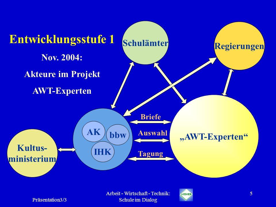 Präsentation3/3 Arbeit - Wirtschaft - Technik: Schule im Dialog 5 AWT-Experten AK IHK bbw Entwicklungsstufe 1 Nov. 2004: Akteure im Projekt AWT-Expert
