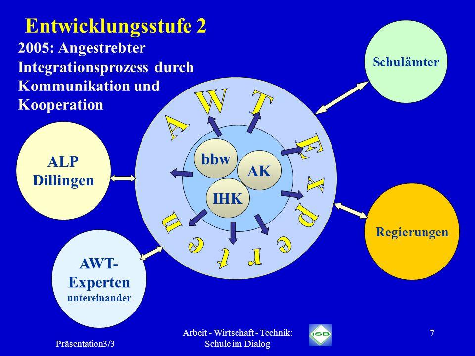 Präsentation3/3 Arbeit - Wirtschaft - Technik: Schule im Dialog 7 Entwicklungsstufe 2 2005: Angestrebter Integrationsprozess durch Kommunikation und K