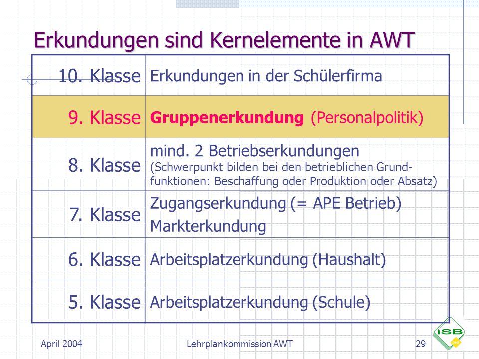 April 2004Lehrplankommission AWT29 Erkundungen sind Kernelemente in AWT 10. Klasse Erkundungen in der Schülerfirma 9. Klasse Gruppenerkundung (Persona