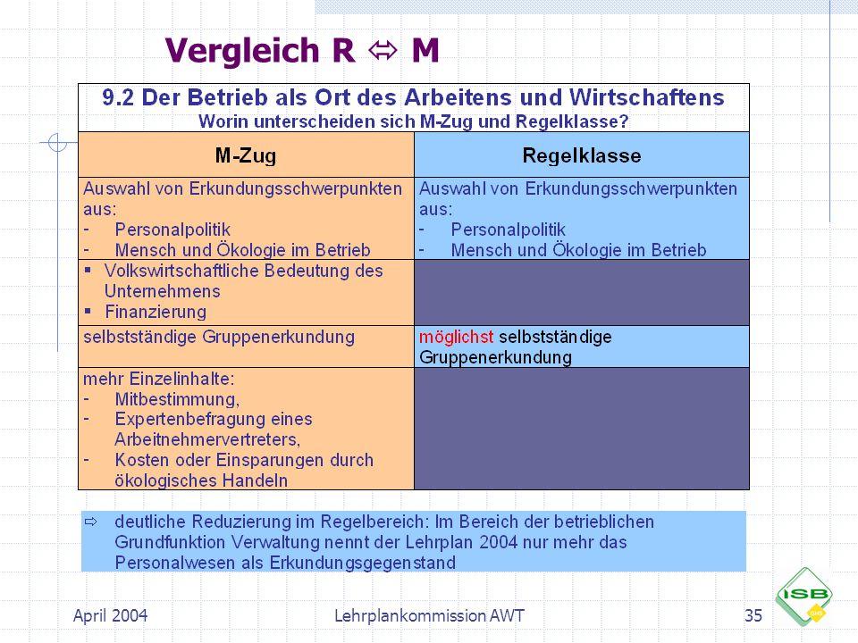 April 2004Lehrplankommission AWT35 Vergleich R M