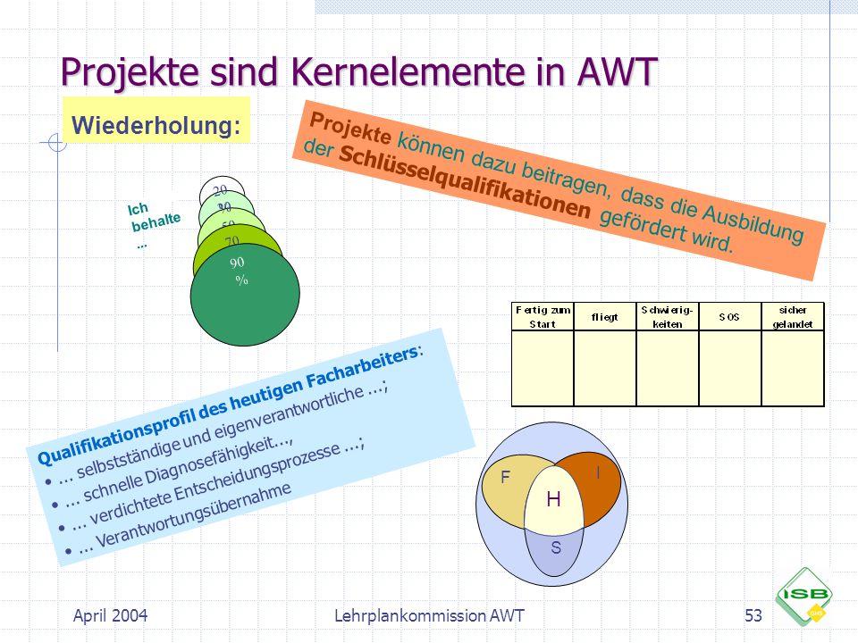 April 2004Lehrplankommission AWT53 Projekte sind Kernelemente in AWT Wiederholung: Ich behalte... 30 % 50 % 70 % 90 % 20 % Projekte können dazu beitra