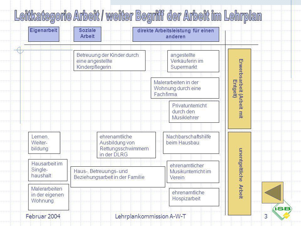 Februar 2004Lehrplankommission A-W-T3 Eigenarbeit direkte Arbeitsleistung für einen anderen Erwerbsarbeit (Arbeit mit Entgelt) unentgeltliche Arbeit a