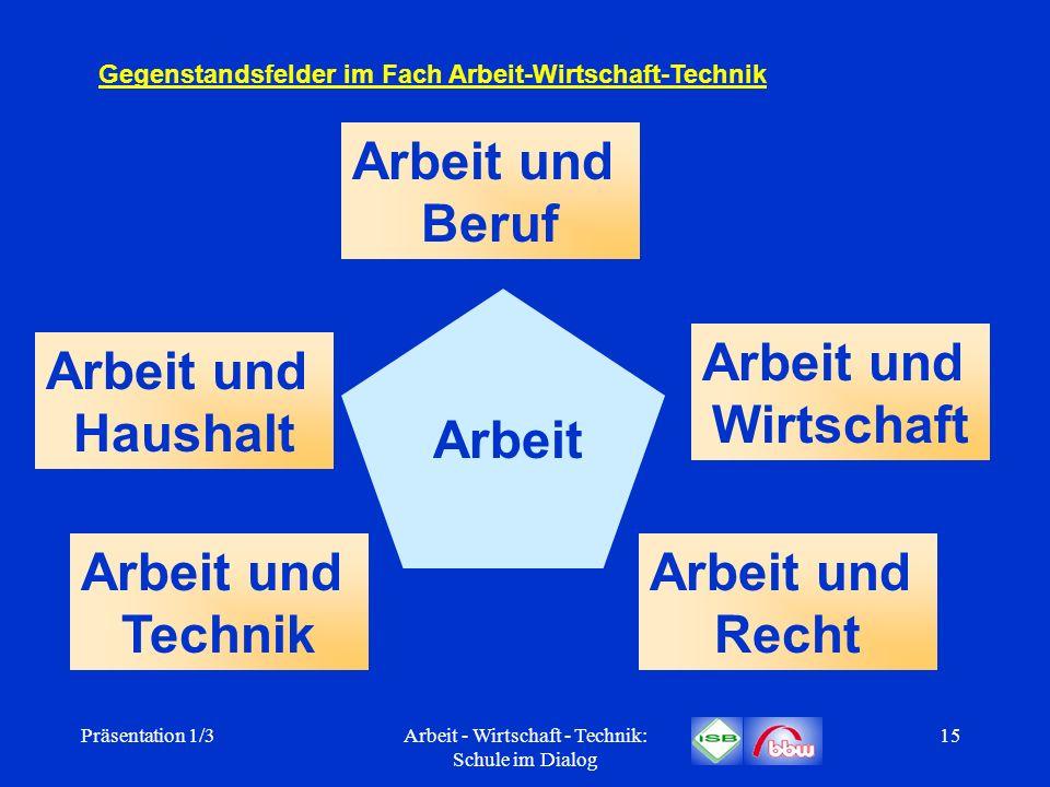 Präsentation 1/3Arbeit - Wirtschaft - Technik: Schule im Dialog 15 Gegenstandsfelder im Fach Arbeit-Wirtschaft-Technik Arbeit und Beruf Arbeit und Wir