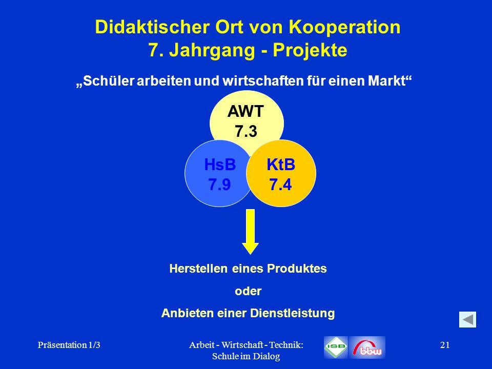 Präsentation 1/3Arbeit - Wirtschaft - Technik: Schule im Dialog 21 Didaktischer Ort von Kooperation 7. Jahrgang - Projekte Schüler arbeiten und wirtsc