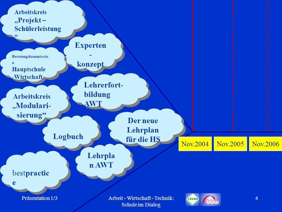 Präsentation 1/3Arbeit - Wirtschaft - Technik: Schule im Dialog 35 Arbeitskreis Modularisierung Themen und Lernbereiche aus zwei oder drei praktischen Fächern des Lernfeldes AWT (GtB, HsB, KtB) können übergreifend in Modulen zu einem fächerübergreifenden Praxisfach zusammengefasst werden (gilt nicht für die Jahrgangsstufe 7).