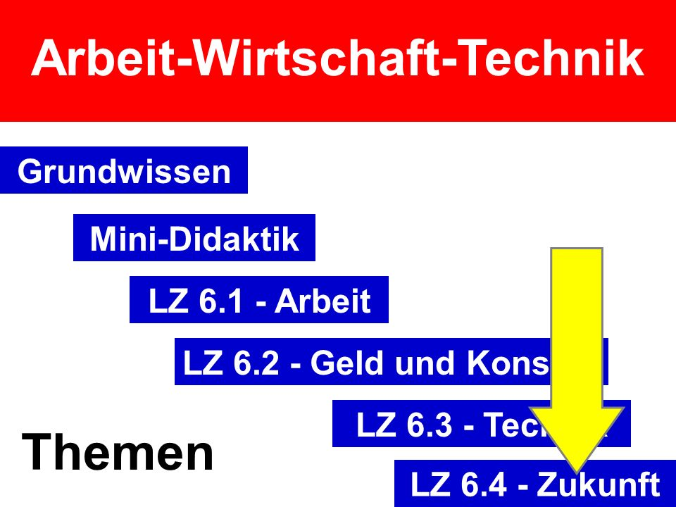 Arbeit-Wirtschaft-Technik Grundwissen Mini-Didaktik LZ 6.1 - Arbeit LZ 6.2 - Geld und Konsum LZ 6.3 - Technik LZ 6.4 - Zukunft Themen
