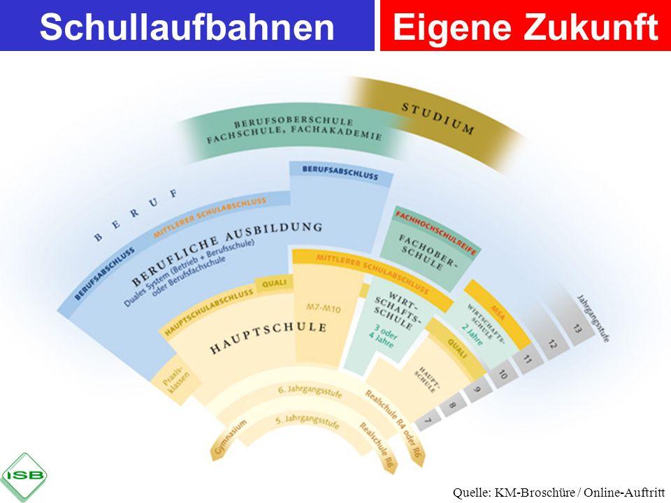 Eigene ZukunftSchullaufbahnen Quelle: KM-Broschüre / Online-Auftritt