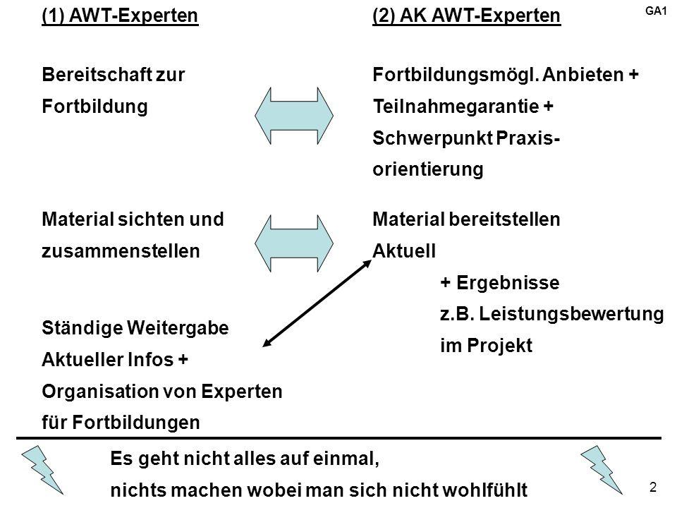 2 (1) AWT-Experten(2) AK AWT-Experten Bereitschaft zur Fortbildung Material sichten und zusammenstellen Ständige Weitergabe Aktueller Infos + Organisation von Experten für Fortbildungen Fortbildungsmögl.