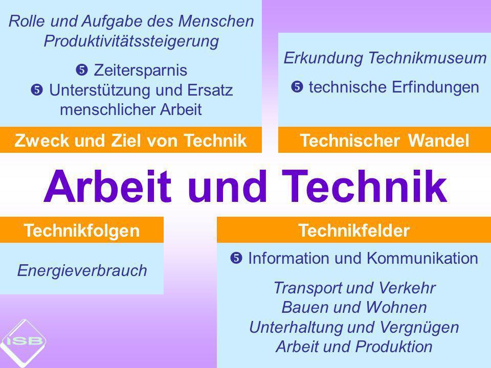 Technischer Wandel Rolle und Aufgabe des Menschen Produktivitätssteigerung Zeitersparnis Unterstützung und Ersatz menschlicher Arbeit Erkundung Techni
