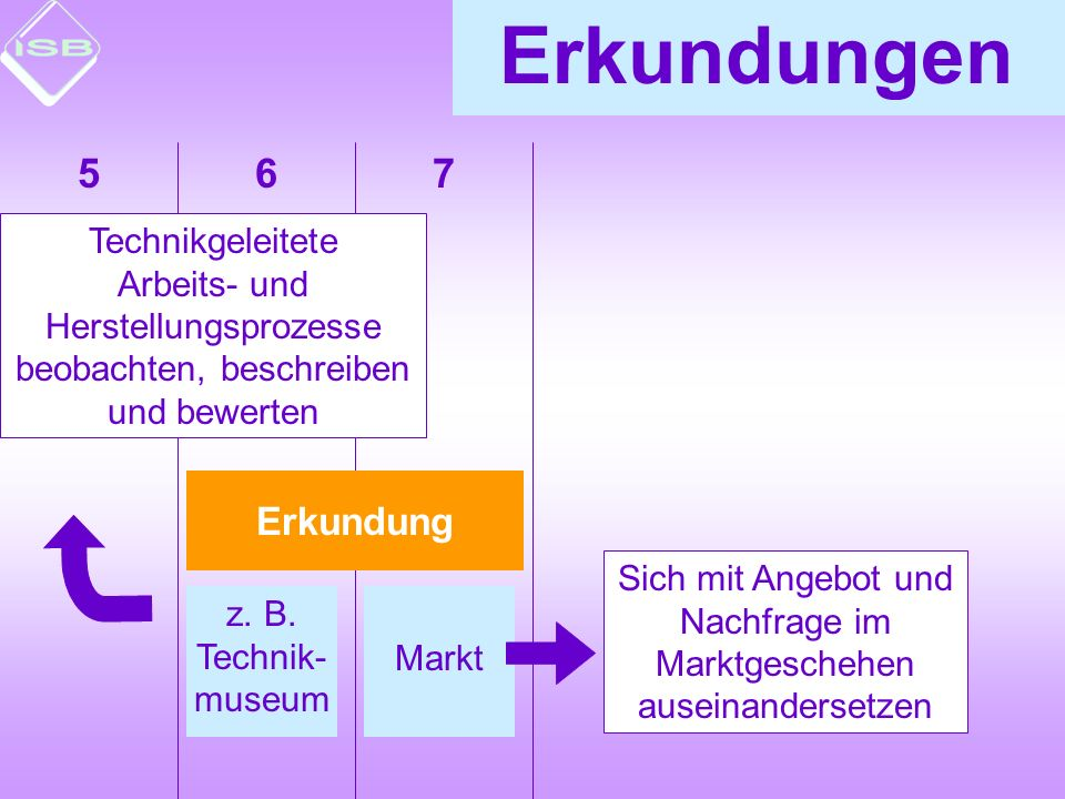 76 Erkundungen Erkundung z. B. Technik- museum Markt Technikgeleitete Arbeits- und Herstellungsprozesse beobachten, beschreiben und bewerten Sich mit