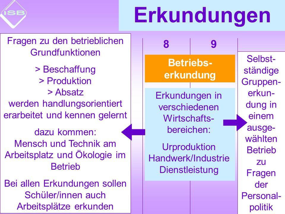 7109865 Betrieb Arbeitsplatz- erkundung Erkundungen Betriebs- erkundung Erkundung Erkun- dung Schule privater Haushalt Erkundungen in verschiedenen Wirtschafts- bereichen: Urproduktion Handwerk/Industrie Dienstleistung z.