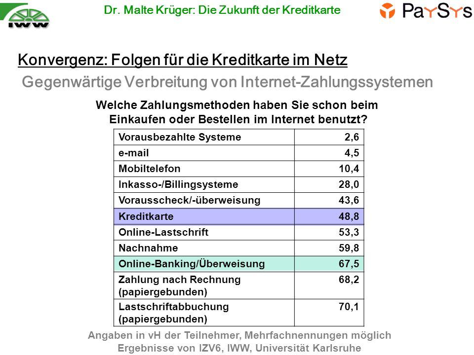 Konvergenz: Folgen für die Kreditkarte im Netz Angaben in vH der Teilnehmer, Mehrfachnennungen möglich Ergebnisse von IZV6, IWW, Universität Karlsruhe