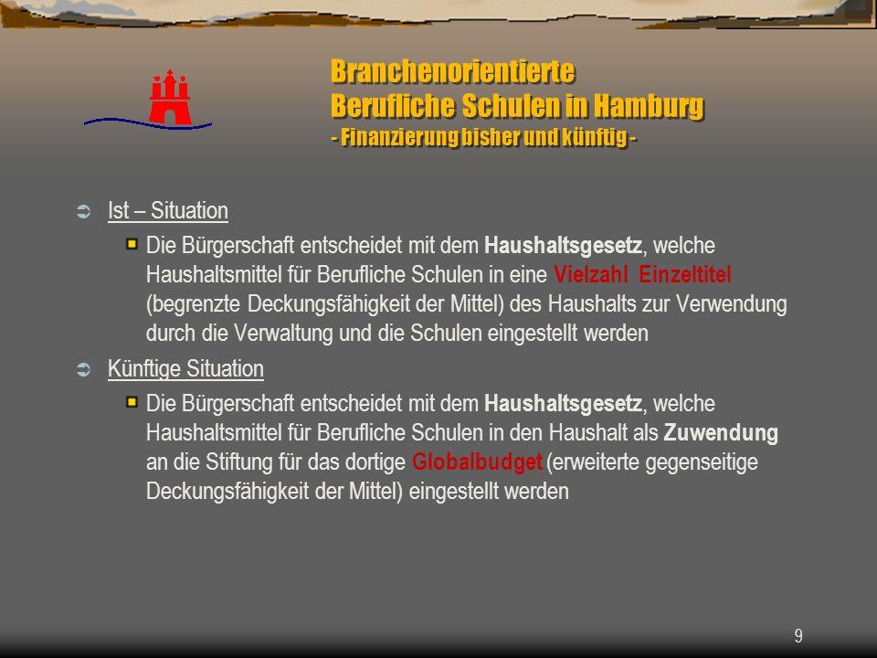 9 Branchenorientierte Berufliche Schulen in Hamburg - Finanzierung bisher und künftig - Ist – Situation Die Bürgerschaft entscheidet mit dem Haushalts