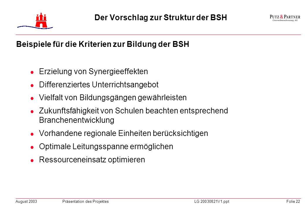 August 2003Präsentation des ProjektesLG 20030821V1.pptFolie 21 BSH Sozialpädagogik BSH Einzelhandel BSH Groß-/Außenhandel und Fremdsprachen BSH Indust