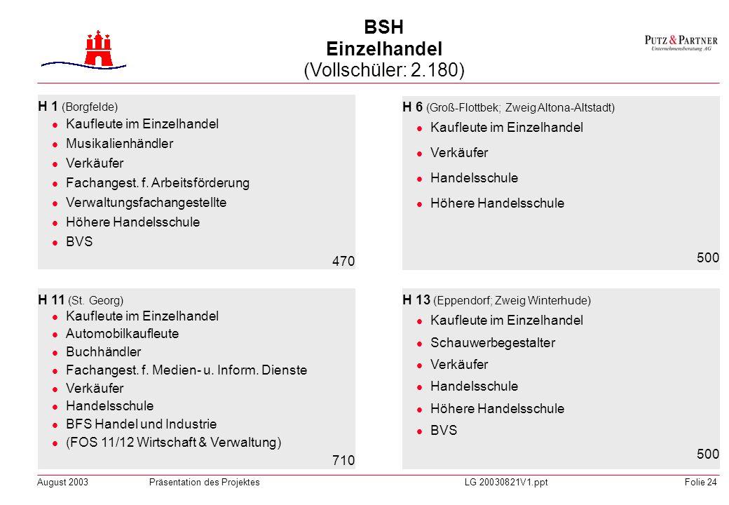 August 2003Präsentation des ProjektesLG 20030821V1.pptFolie 23 BSH Sozialpädagogik (Vollschüler: 2.740) FSP 1 (Barmbek-Süd; Zweig Hamm-Nord) BFS Sozia