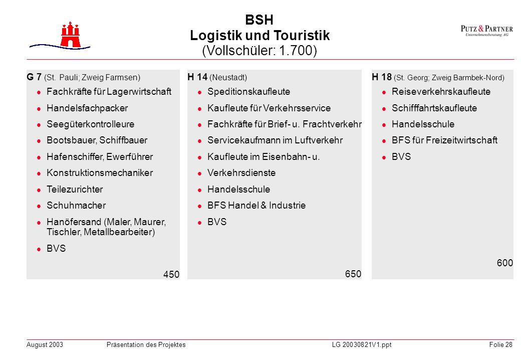 August 2003Präsentation des ProjektesLG 20030821V1.pptFolie 27 G 16 (Farmsen-Berne) Industriemechaniker Feinmechaniker Kälteanlagenbauer Uhrmacher Mec