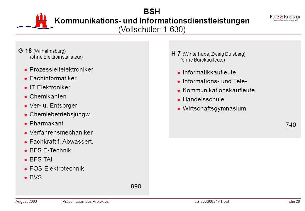 August 2003Präsentation des ProjektesLG 20030821V1.pptFolie 28 H 14 (Neustadt) Speditionskaufleute Kaufleute für Verkehrsservice Fachkräfte für Brief-