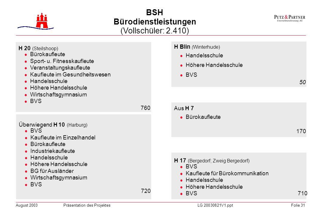 August 2003Präsentation des ProjektesLG 20030821V1.pptFolie 30 G 4 (Neustadt) Schneider Modenäher Kürschner Sticker FS Gestaltung (Gewandmeister) BVS