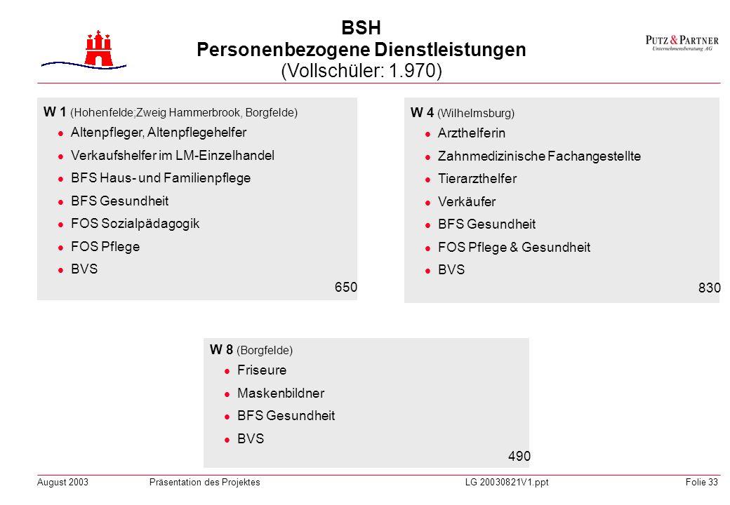 August 2003Präsentation des ProjektesLG 20030821V1.pptFolie 32 H 12 (Borgfelde; Zweig Borgfelde) Steuerfachangestellte Handelsschule FOS Wirtschaft &