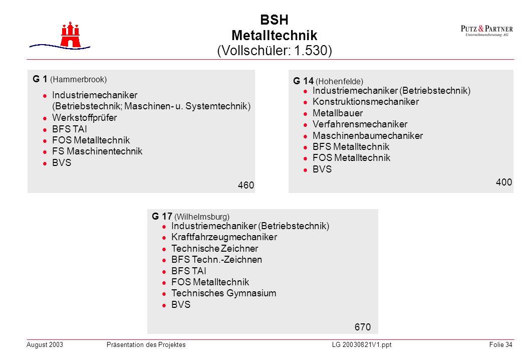 August 2003Präsentation des ProjektesLG 20030821V1.pptFolie 33 W 1 (Hohenfelde;Zweig Hammerbrook, Borgfelde) Altenpfleger, Altenpflegehelfer Verkaufsh
