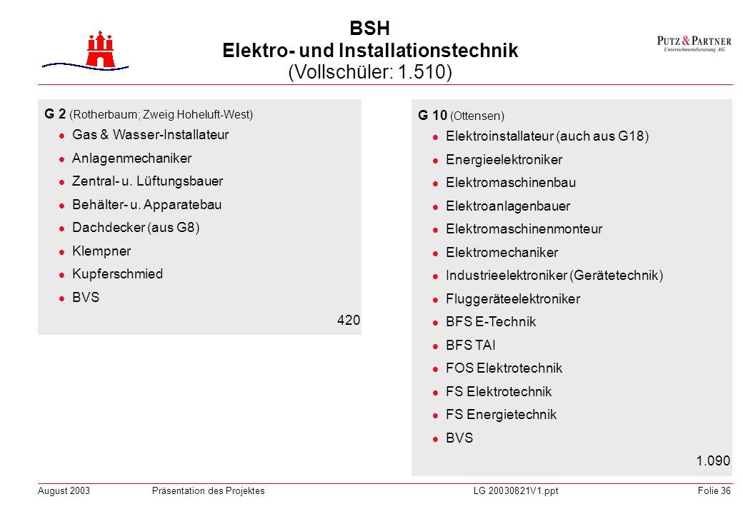 August 2003Präsentation des ProjektesLG 20030821V1.pptFolie 35 G 9 (Hamm-Mitte) Kraftfahrzeugmechaniker Automobilmechaniker Karosseriebauer Metallbaue