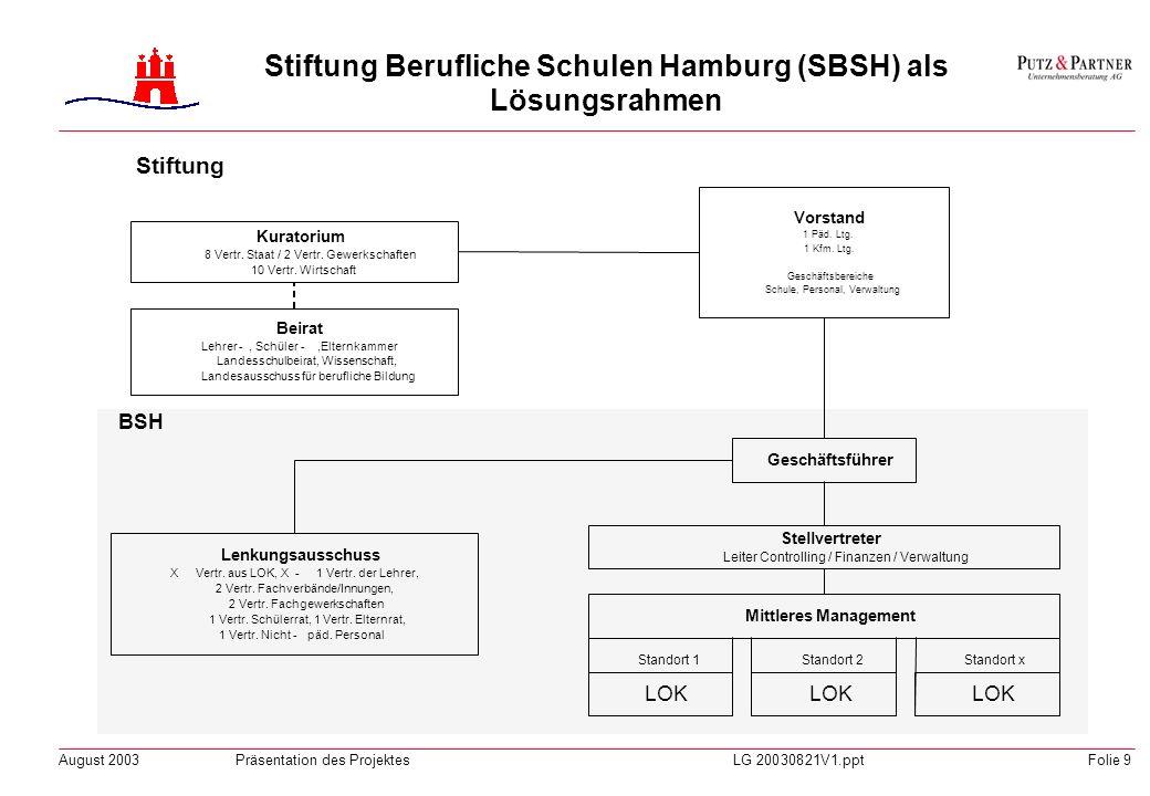 August 2003Präsentation des ProjektesLG 20030821V1.pptFolie 8 Stiftung Berufliche Schulen Hamburg (SBSH) als Lösungsrahmen Finanzierung Ist – Situatio