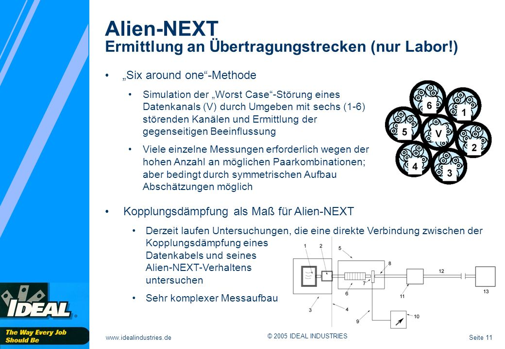Seite 11www.idealindustries.de © 2005 IDEAL INDUSTRIES Alien-NEXT Ermittlung an Übertragungstrecken (nur Labor!) Six around one-Methode Simulation der