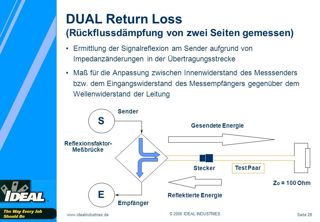 Seite 28www.idealindustries.de © 2006 IDEAL INDUSTRIES DUAL Return Loss (Rückflussdämpfung von zwei Seiten gemessen) Ermittlung der Signalreflexion am