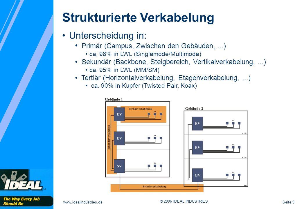 Seite 9www.idealindustries.de © 2006 IDEAL INDUSTRIES Strukturierte Verkabelung Unterscheidung in: Primär (Campus, Zwischen den Gebäuden,...) ca. 98%