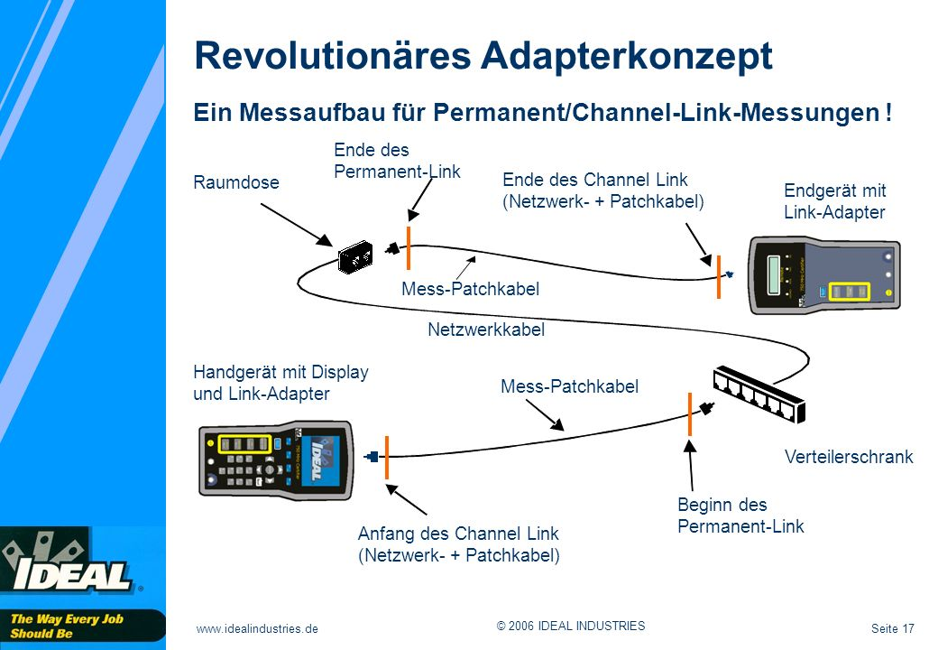 Seite 17www.idealindustries.de © 2006 IDEAL INDUSTRIES Ein Messaufbau für Permanent/Channel-Link-Messungen ! Revolutionäres Adapterkonzept